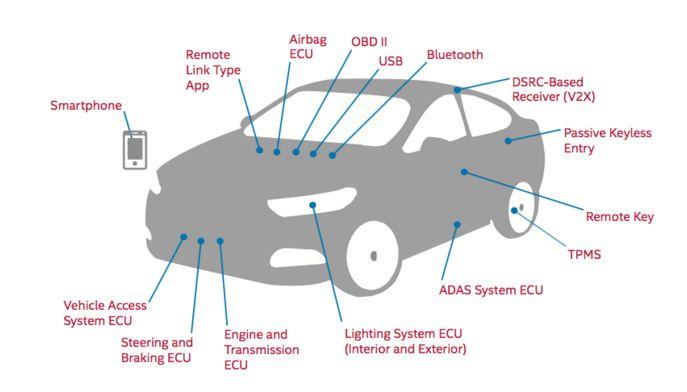 kako hakirati automobil