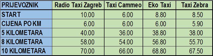cijene taxi u zagrebu